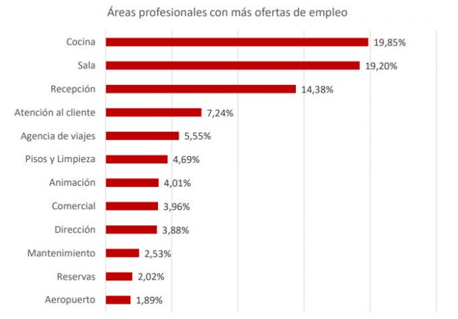 areasprofesionales-turisjobs-tecnohotel-664x462